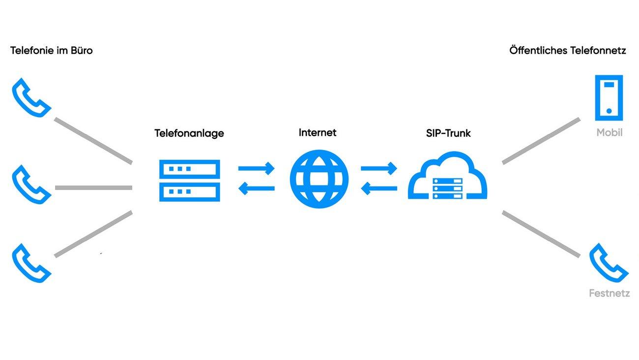 Grafische Darstellung SIP-Trunk.