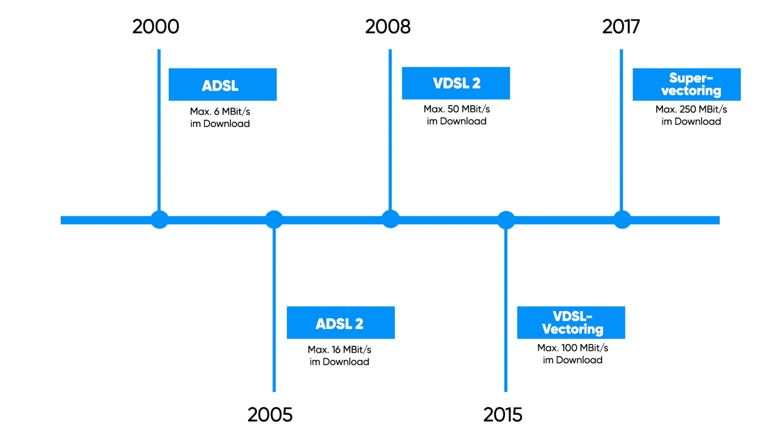 Grafik zur Entwicklung der DSL-Technik