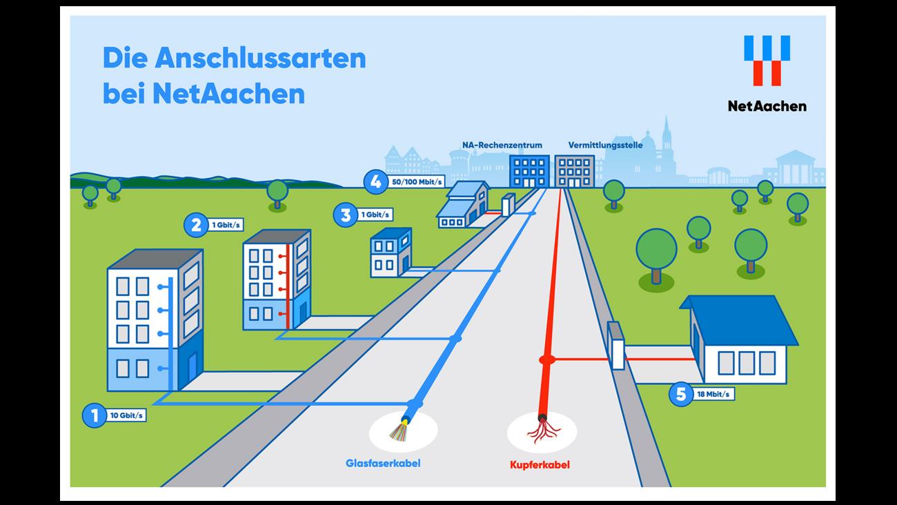 Grafik der Anschlussarten bei NetAachen.